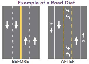 Road Diagram Example